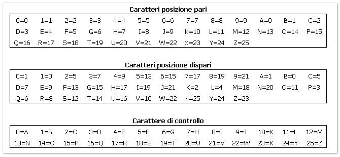 Schema codice